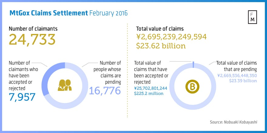 MtGox-Claims-Settlement-February-2016 (1)