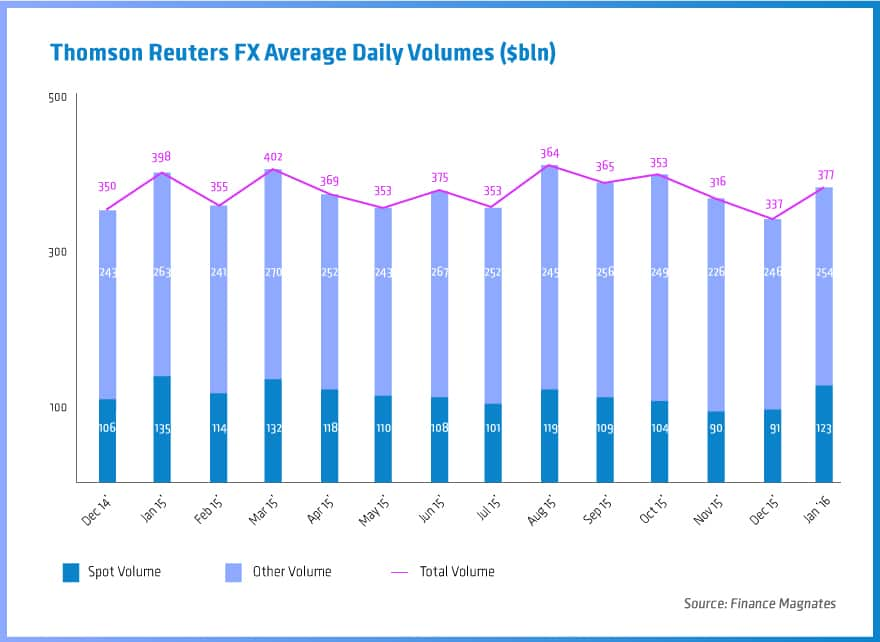 Thomson-Reuters-FX-Average-Daily-Volumes-($bln)2