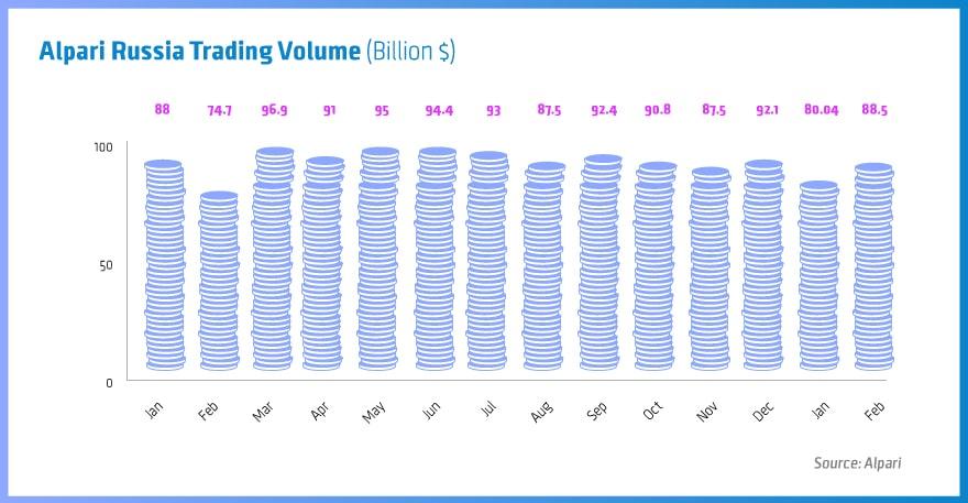 Alpari February Trading Volume Increases by 11%