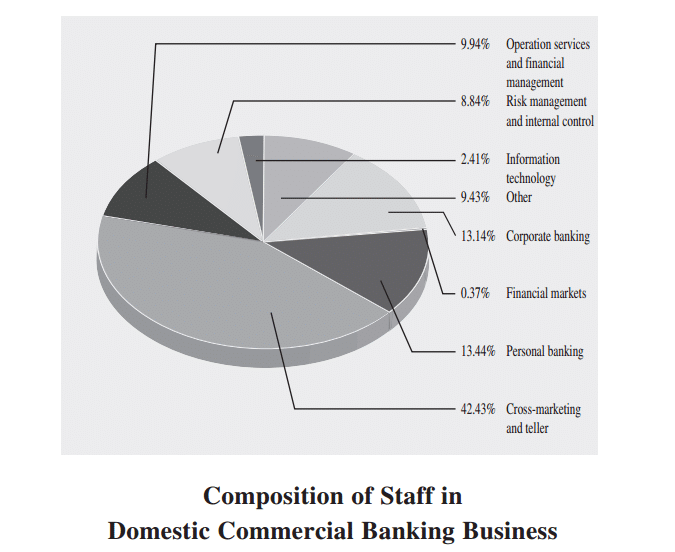 Source: Bank of China 2015 annual results