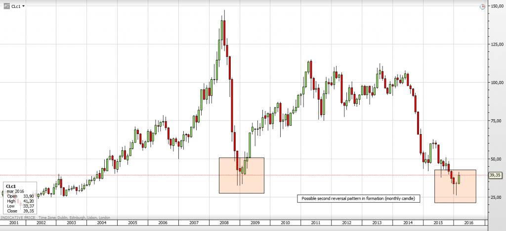 Crude_Monthly