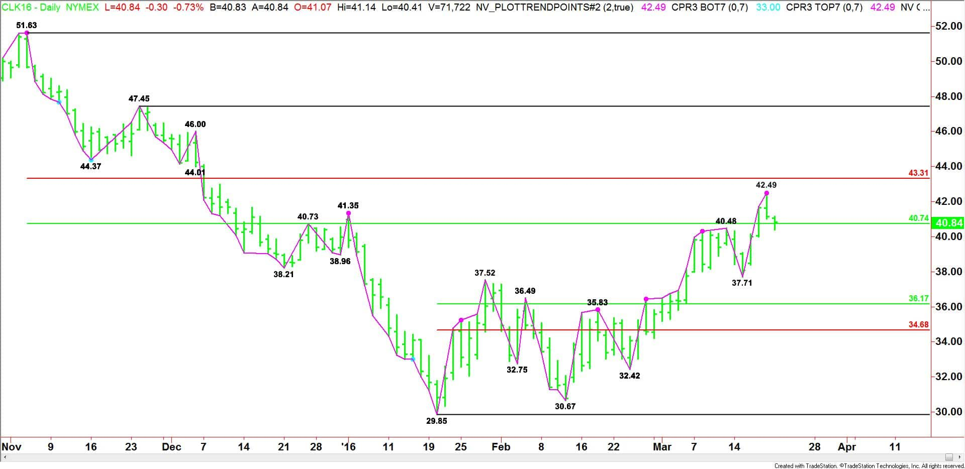 Daily May Crude Oil