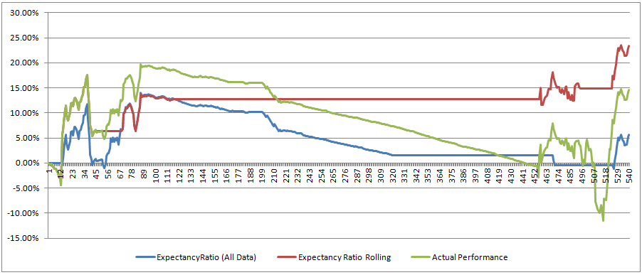 Daticks Rolling Expectancy Ratio Performance Chart