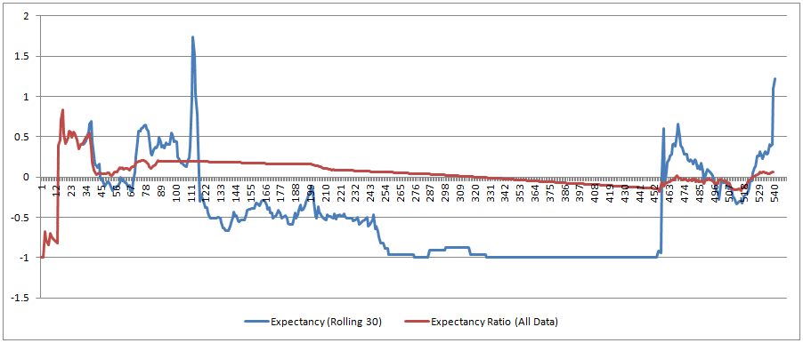 Daticks Rolling Expectancy Ratio vs All Data Expectancy Ratio