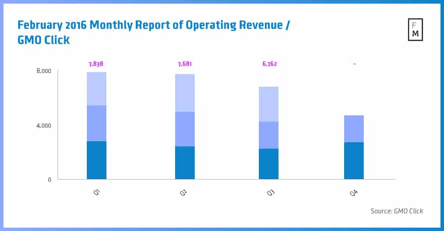 February-2016-Monthly-Report-of-Operating-Revenue---GMO-Click