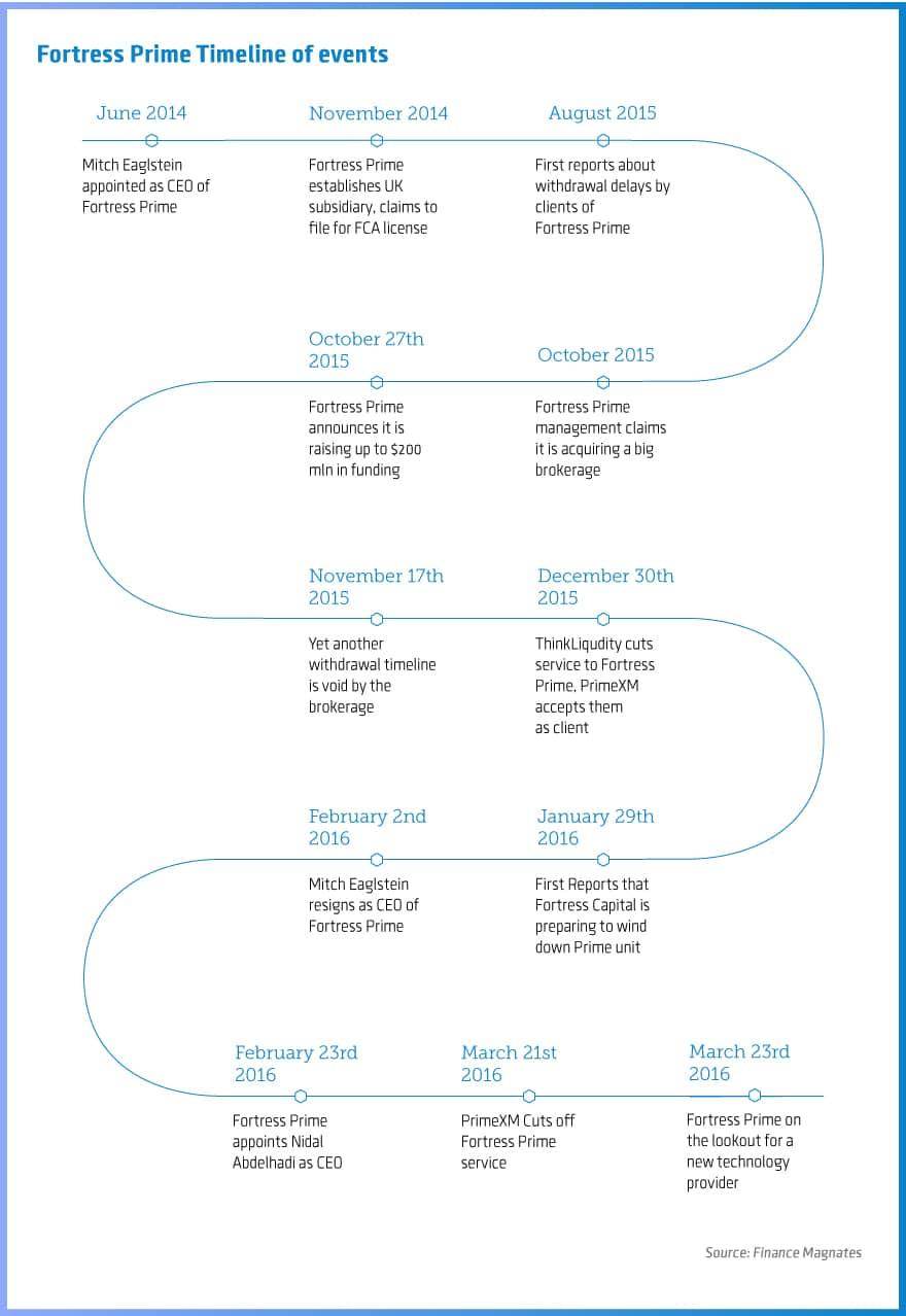 Timeline of events at Fortress Prime, Source: Finance Magnates