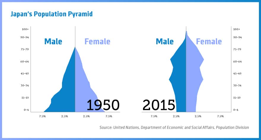 Japan's-Population-Pyramid