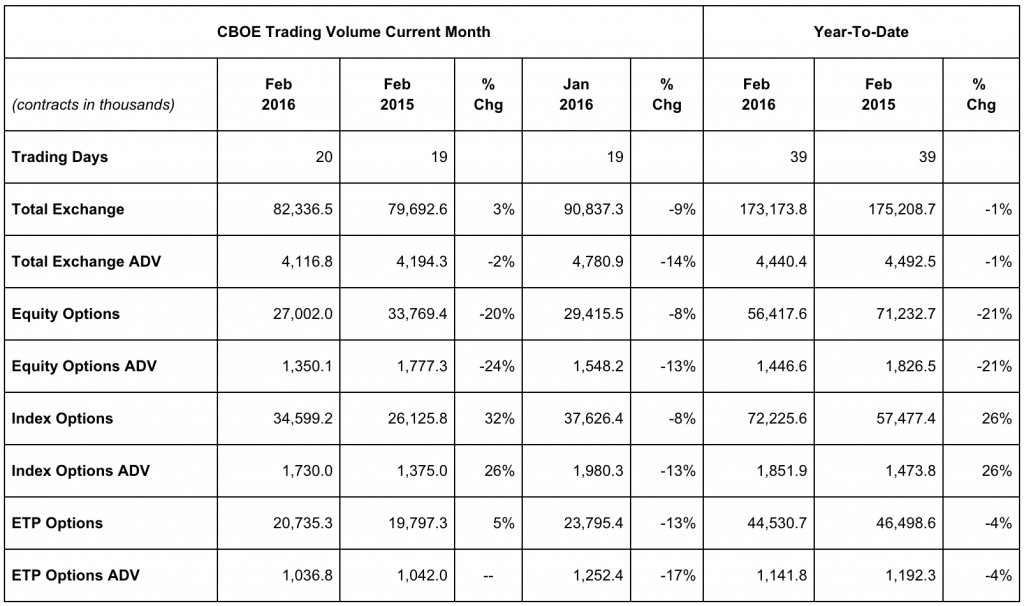 CBOE, February, 2016, volumes