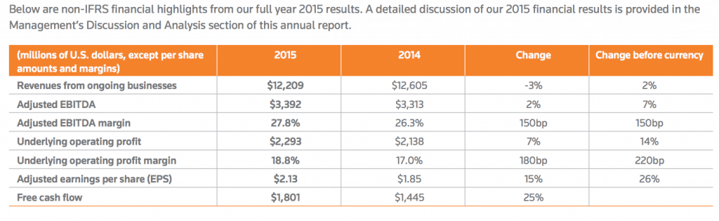 Source: Thomson Reuters 2015 Annual Report