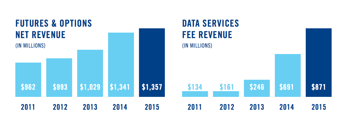 Source: ICE 2015 annual report
