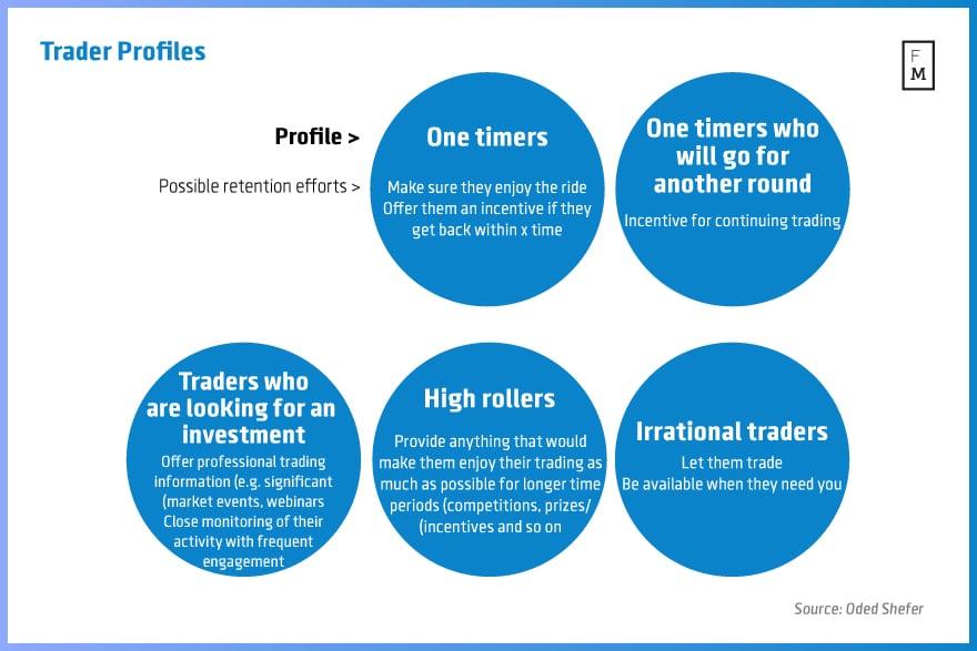 Trader-profiles