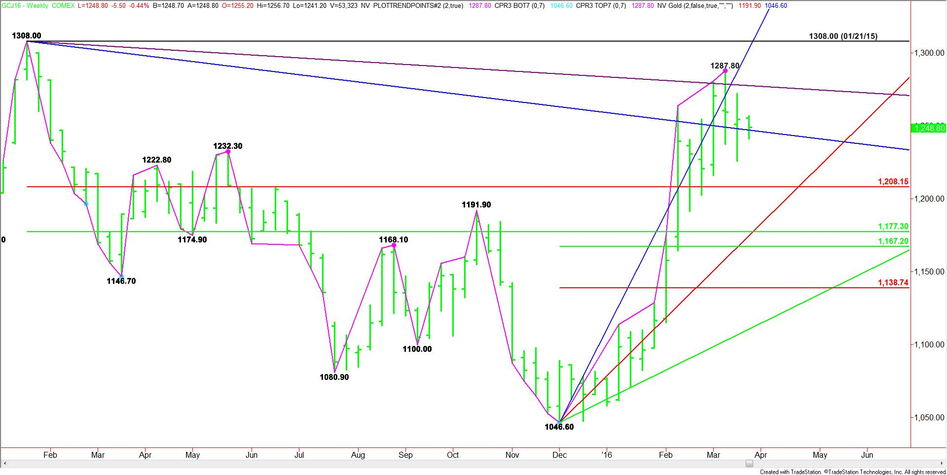 Weekly April Comex Gold