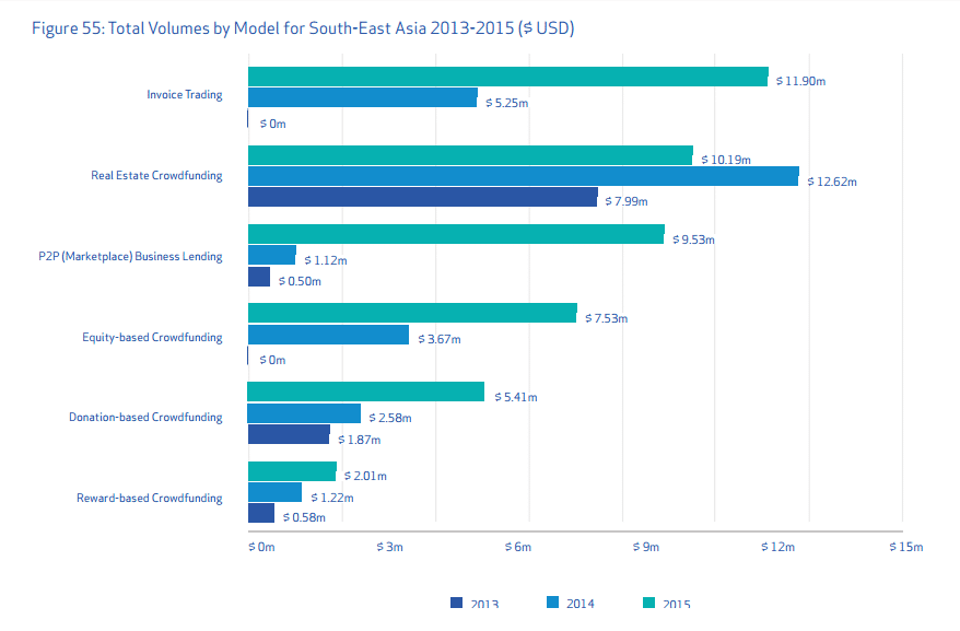 Source: Harnessing Potential - the Alternative Finance Benchmarking Report