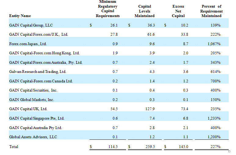 Source: GAIN 10k Report for 2015
