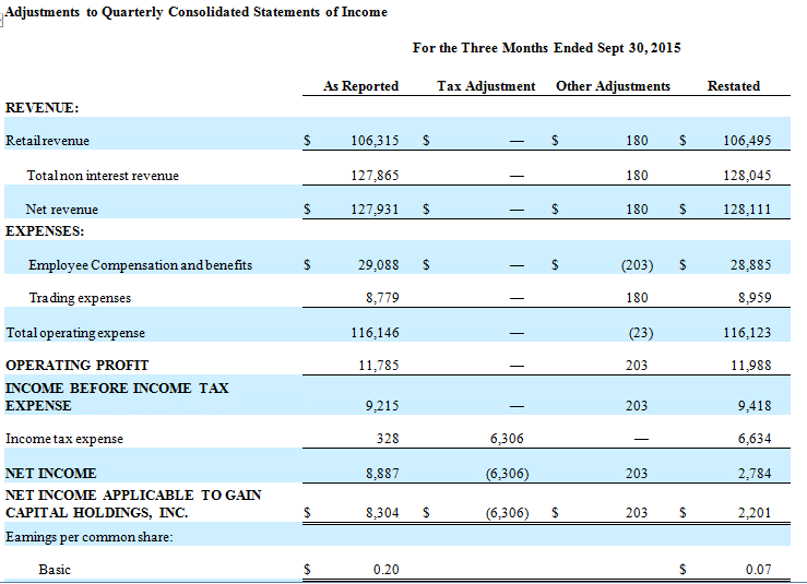 Source: Gain Capital 8-K report