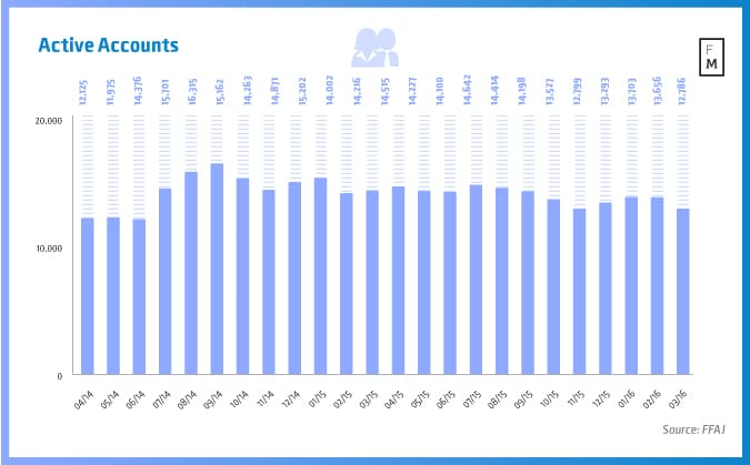 Number of active accounts across Japan's eight regulated binary options brokers, Source: FFAJ