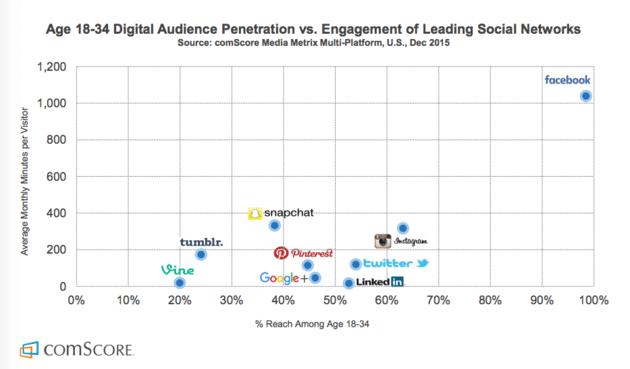 ComScore Facebook graph