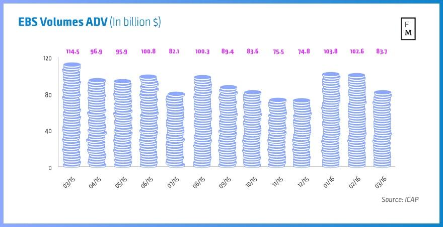 EBS-Volumes-ADV-(In-billion-$)[2] copy
