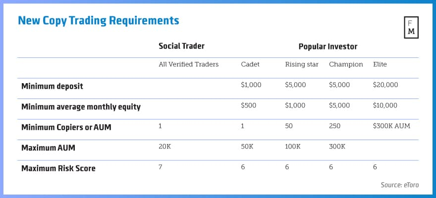 New-Copy-Trading-Requirements