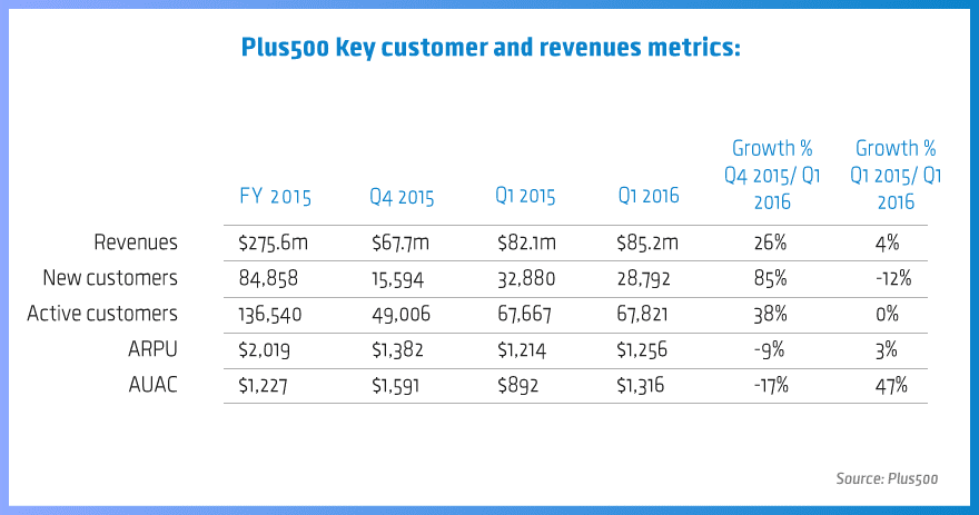 Plus500 key metrics march2016