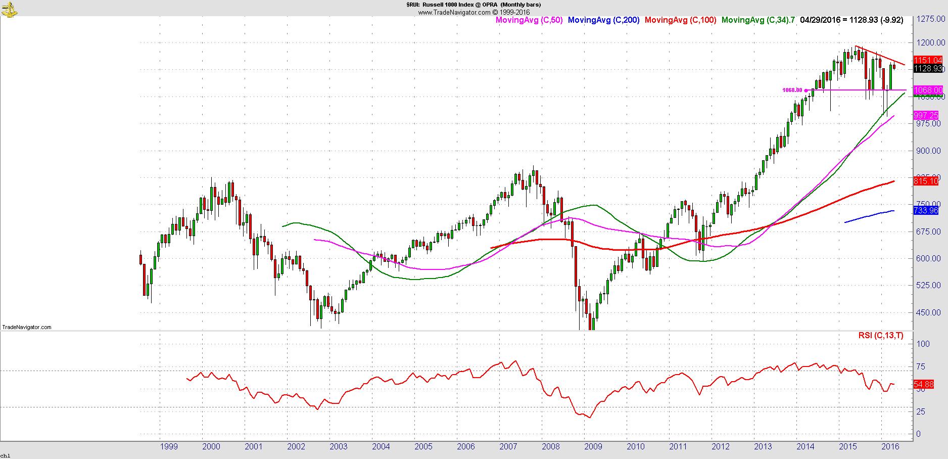 Chart picture source: Trade Navigator platform