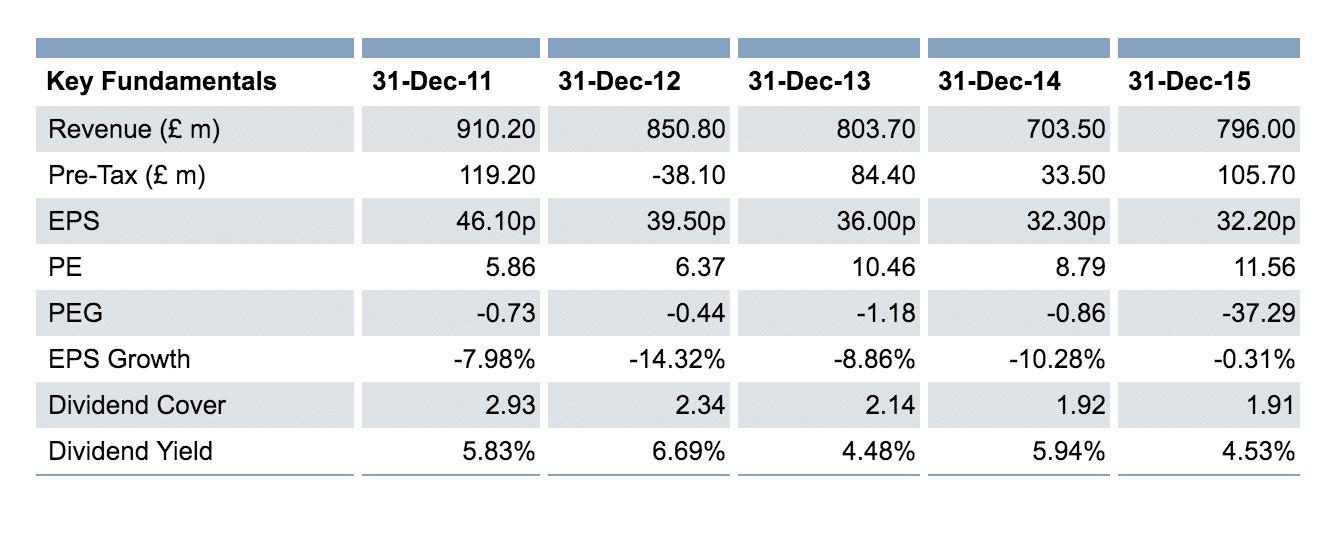 Tullet Prebon Results Source: London Stock Exchange