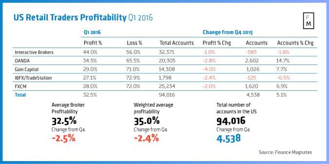 US-Retail-Traders-Profitability-Q1-2016.jpg