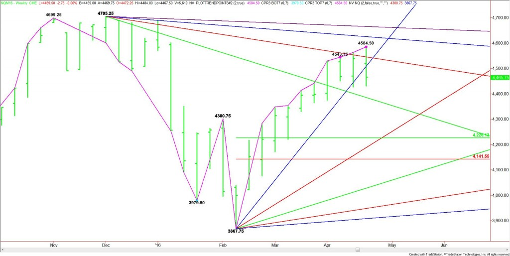 WEEKLY JUNE E-MINI NASDAQ-100 INDEX