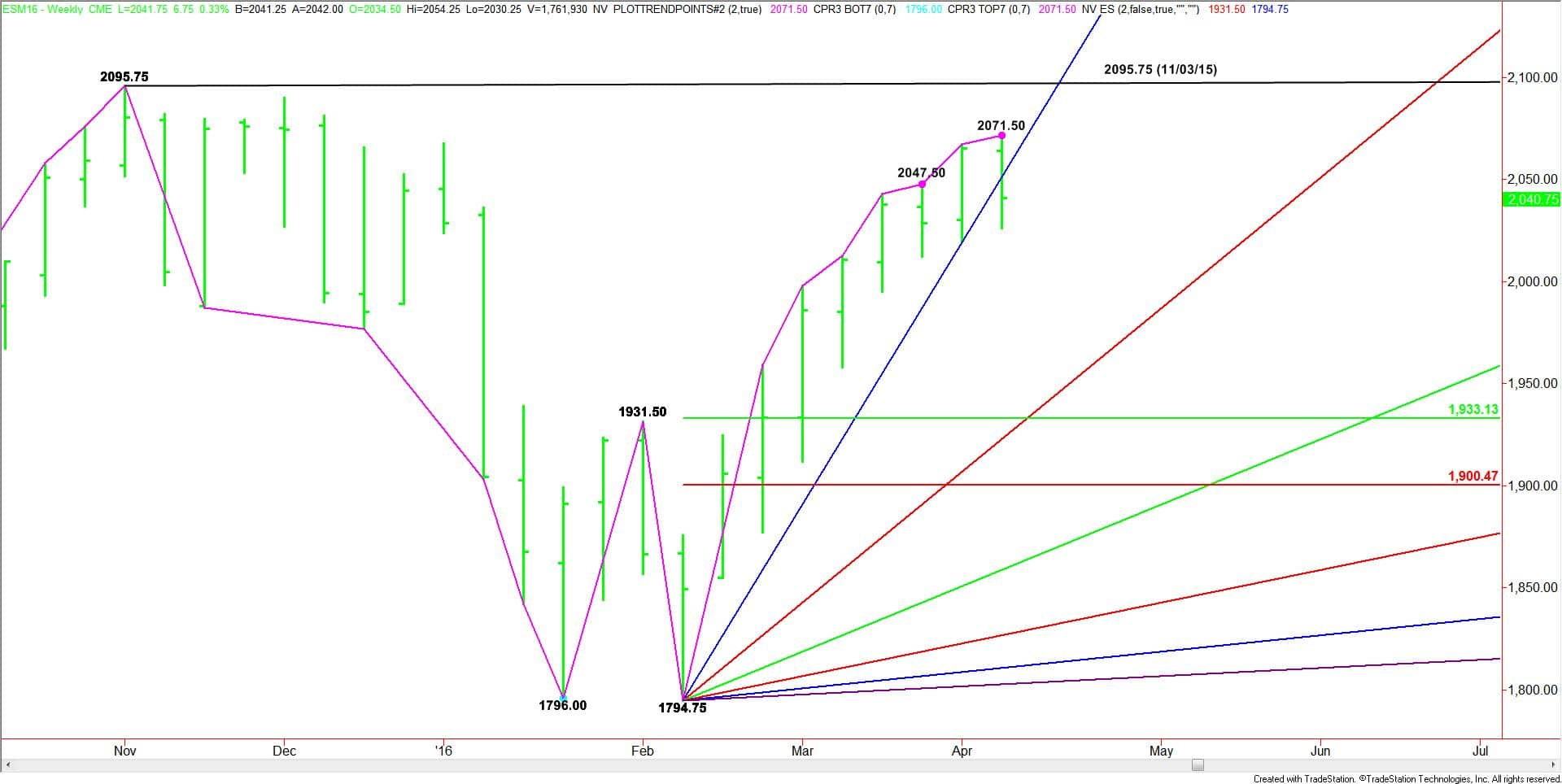 Weekly June E-mini S&P 500 Index