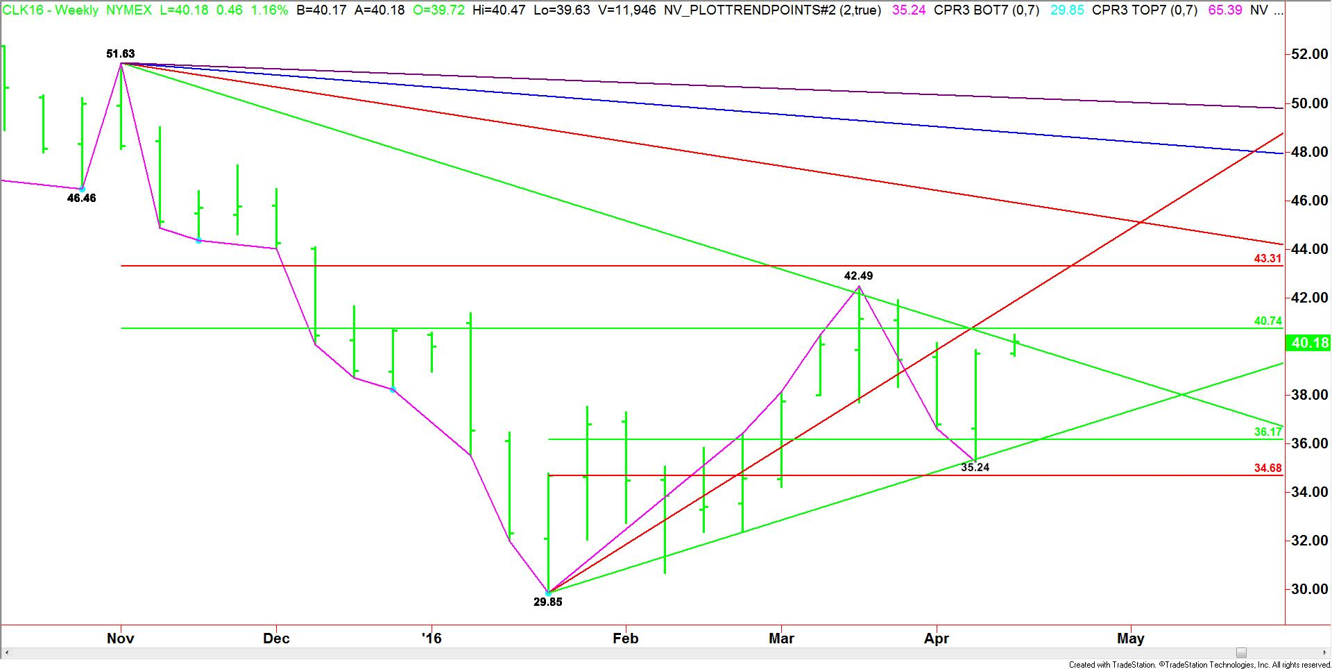 Weekly May Crude Oil