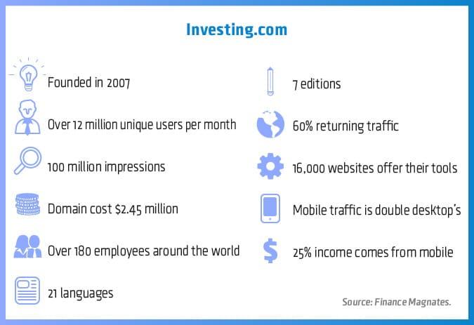 investing.com financemagnates.com