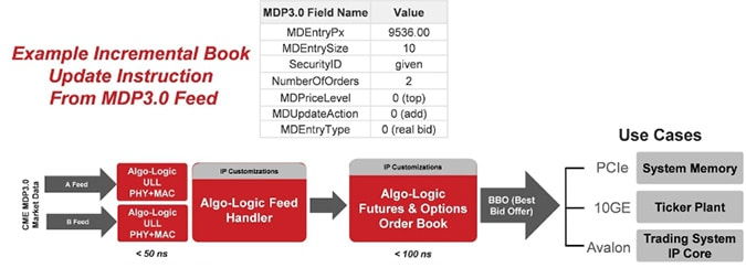 Order book data forex
