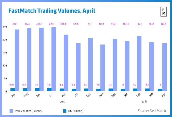 Fastmatch, Trading volumes