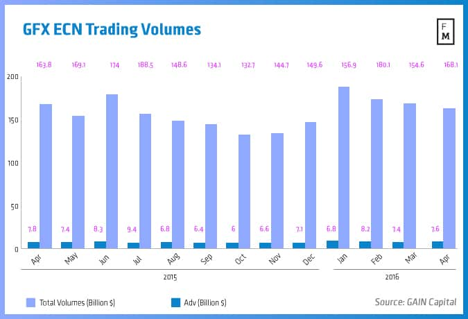 GTX, Gain Capital, Trading volumes
