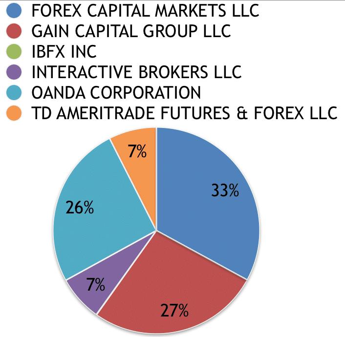 OANDA, us market share