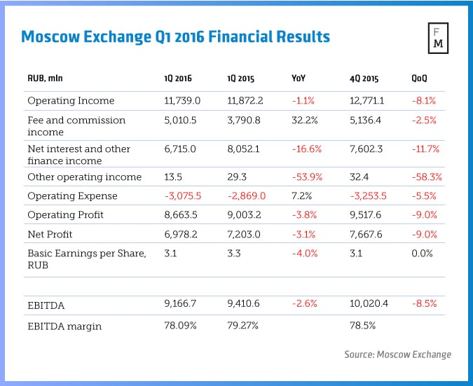 Moscow-Exchange-Q1-2016-Financial-Results (1)