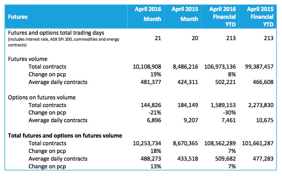 Source: ASX Group April 2016 report