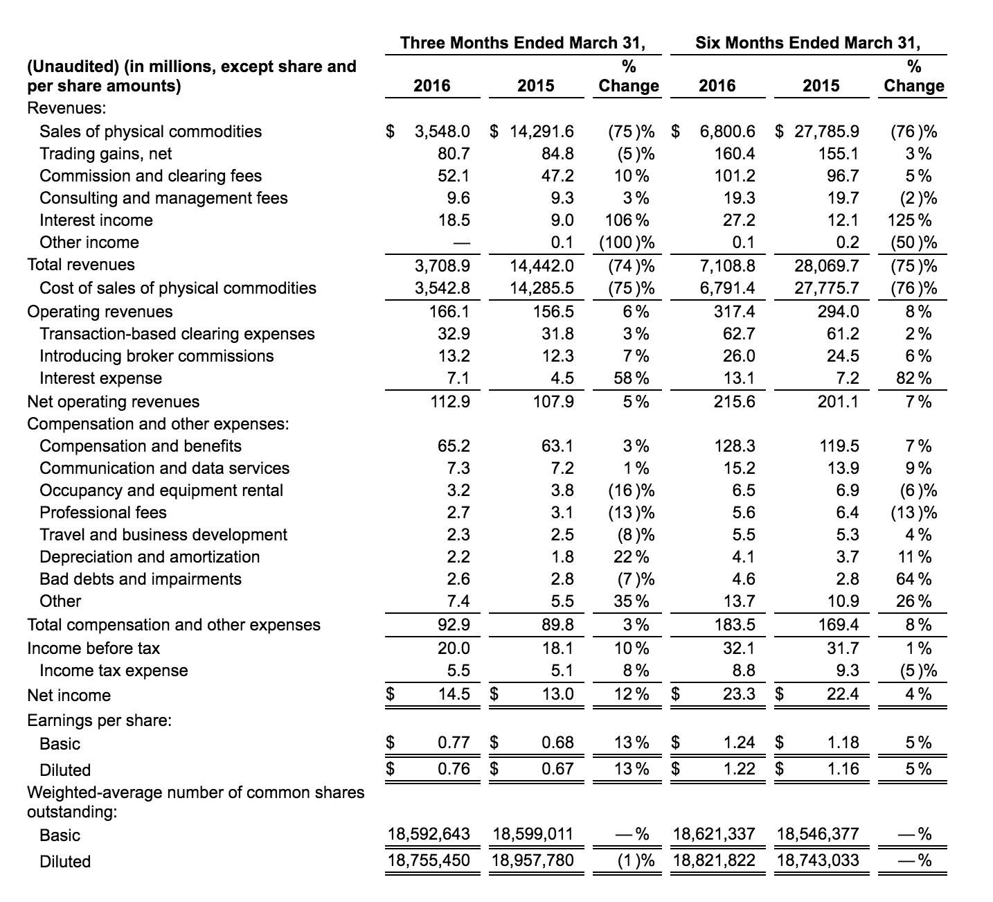 Source:  INTL FCStone Q2 2016 fiscal year financials