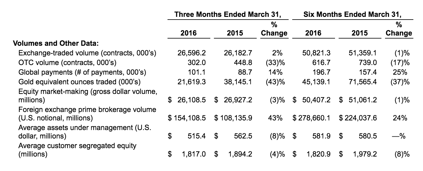 Source: INTL FCStone Fiscal Year 2016 Q2 Financials