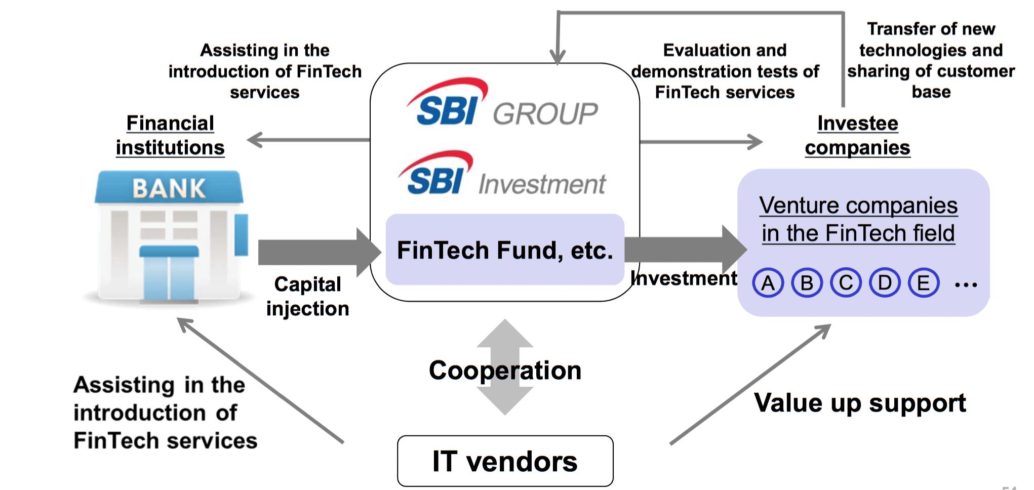 Source: SBI Holdings