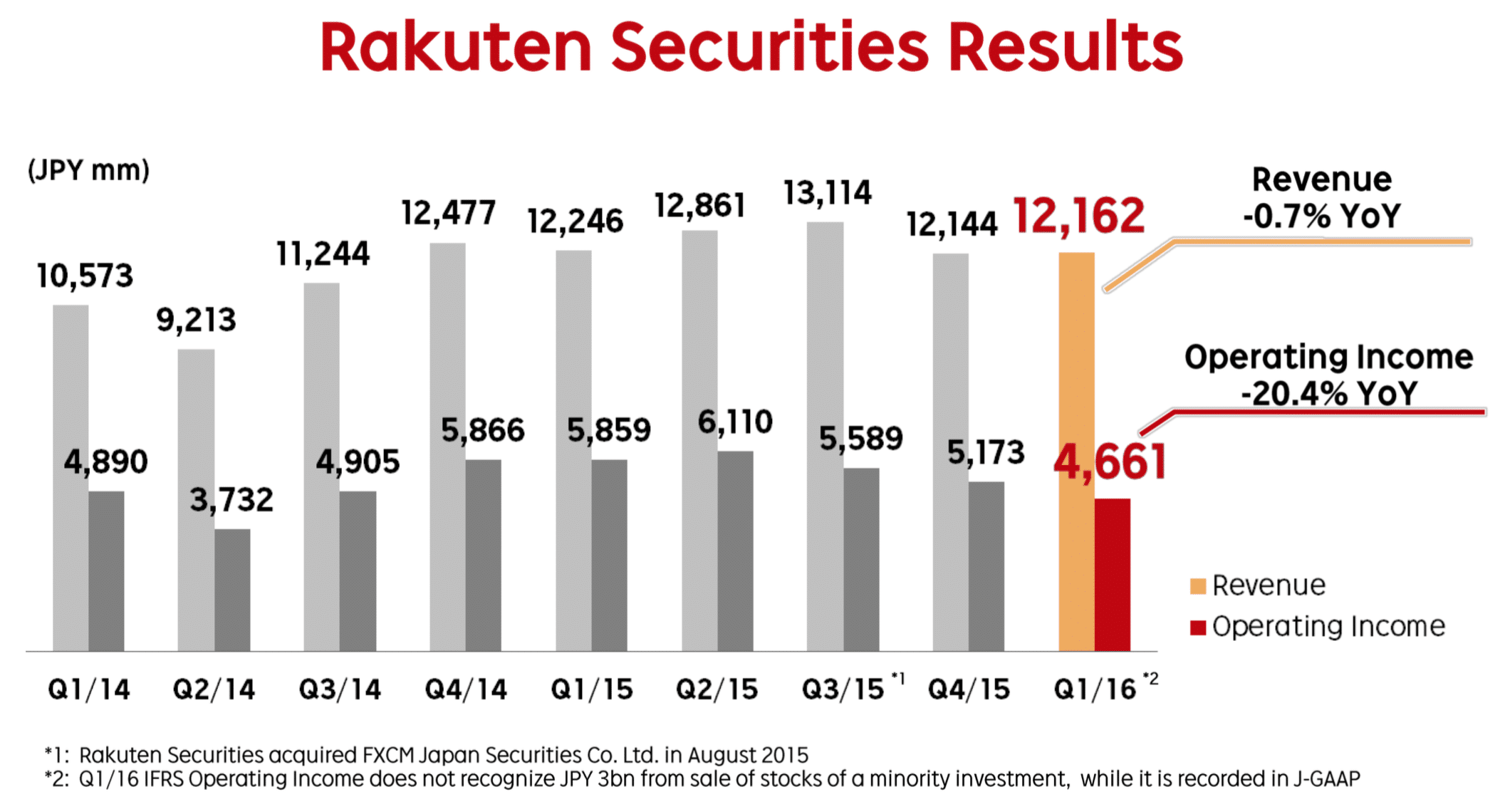 Source: Rakuten Q1 2016 Financials presentation