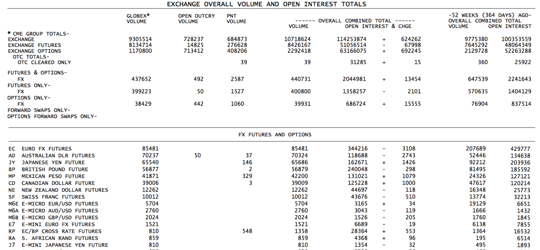 Forex futures volume data