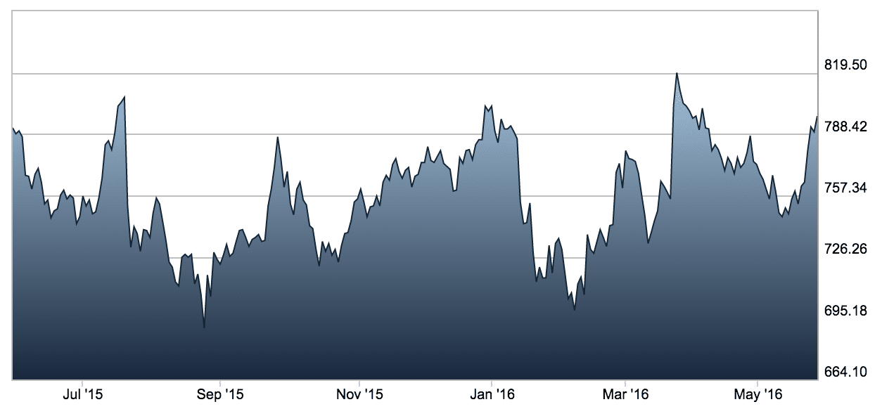 Chart of IGG Recent Stock Price Source: LSE