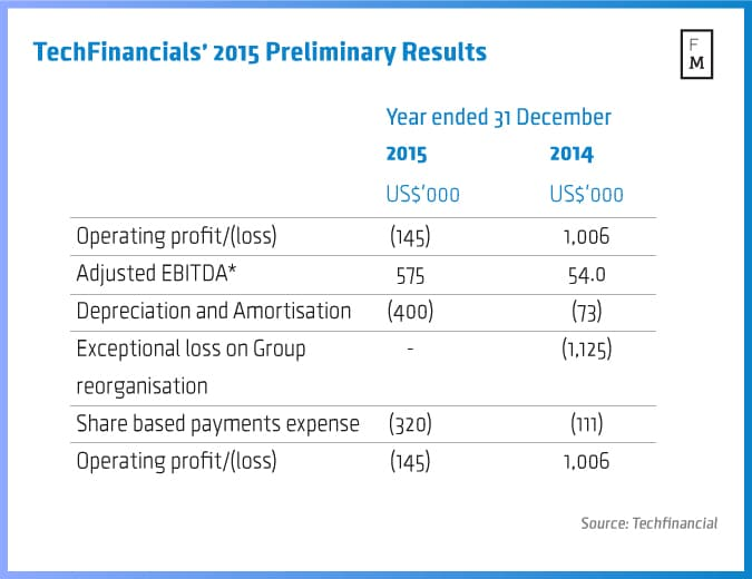 Source: TechFinancials 2015 preliminary results