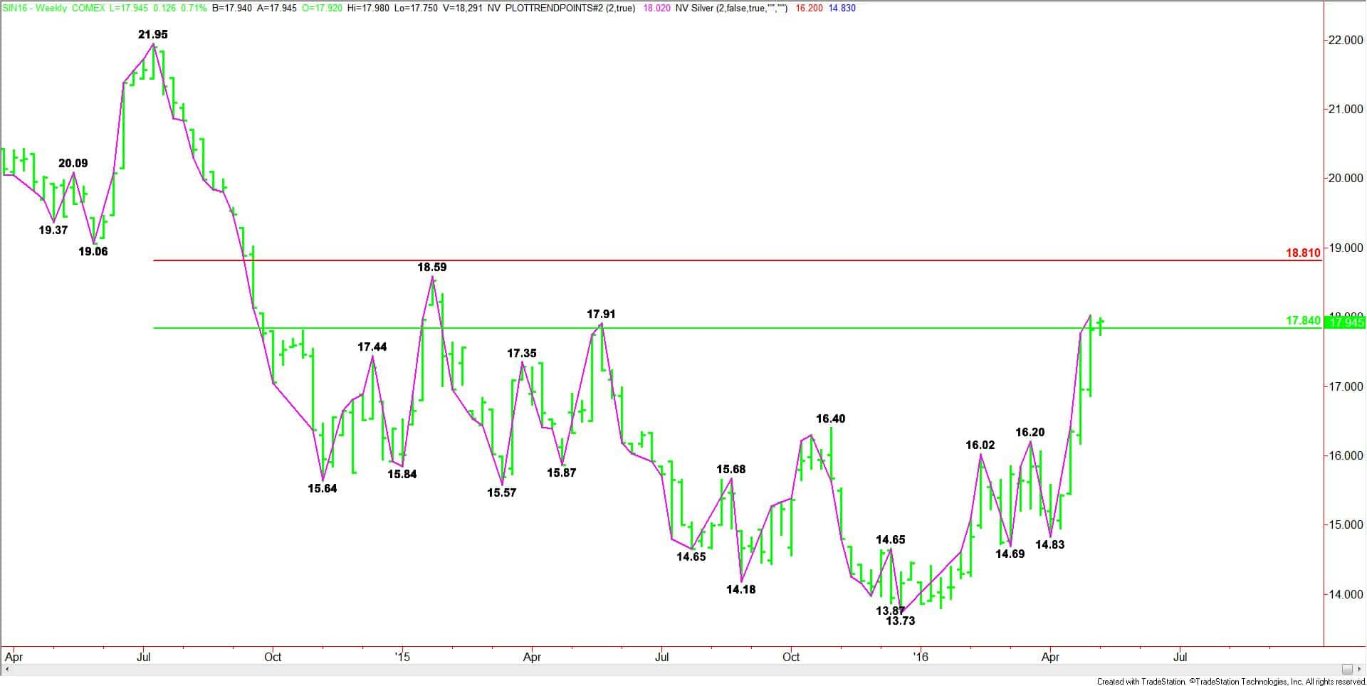 Weekly July Comex Silver