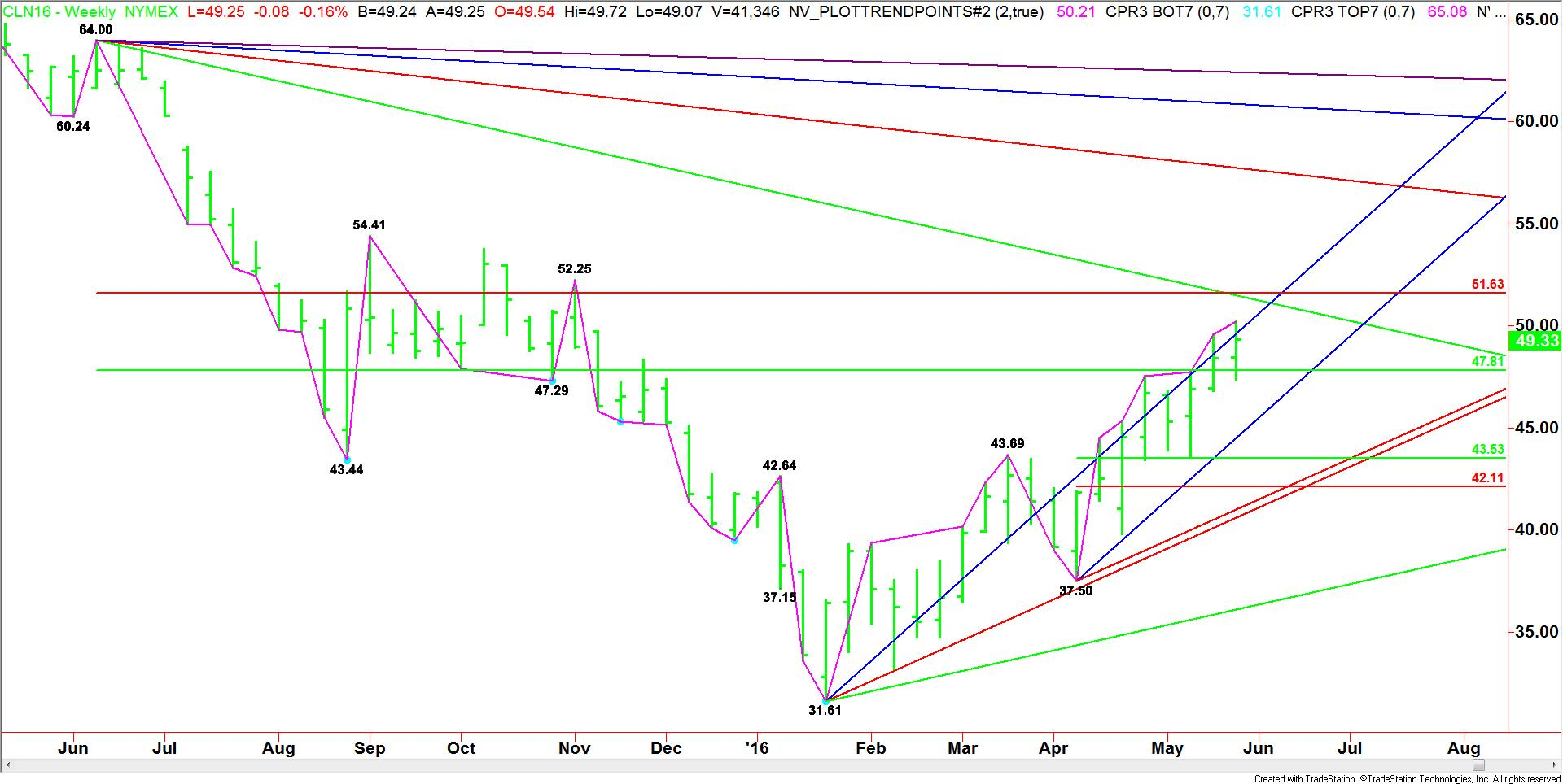 Weekly July Crude Oil (1)