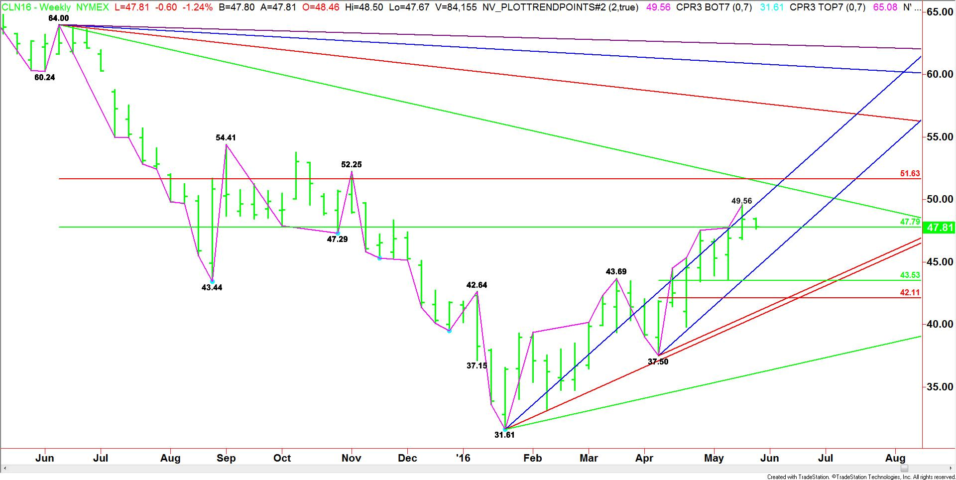 Weekly July Crude Oil