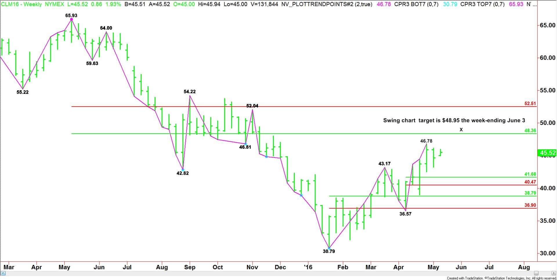 Weekly June Crude Oil