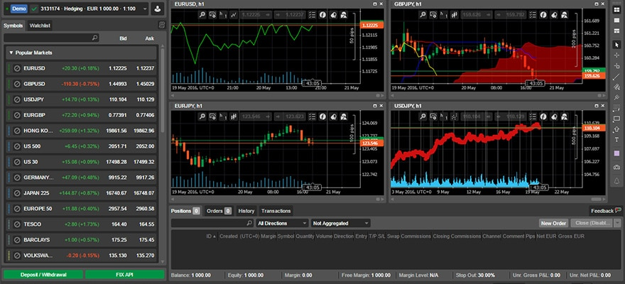 Ctrader forex brokers