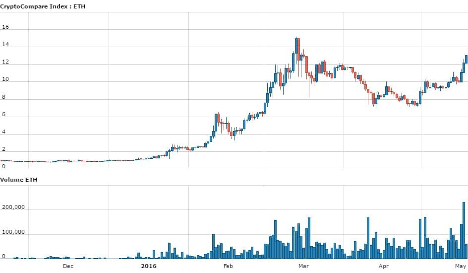 day_CryptoCompare_Index_ETH_USD_180_11463560471731